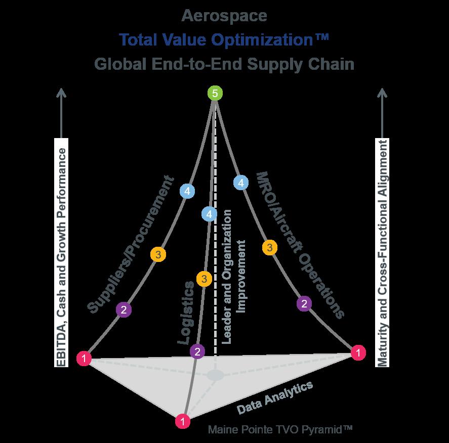 Aerospace Pyramid
