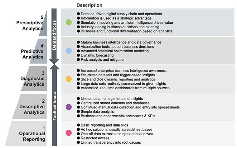 Data Analytics Attributes 2018