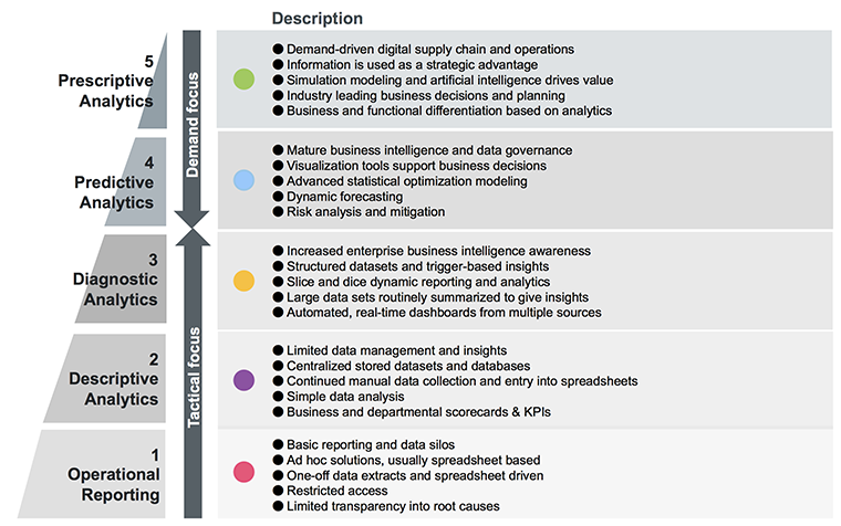 Data Analytics Attributes 2018