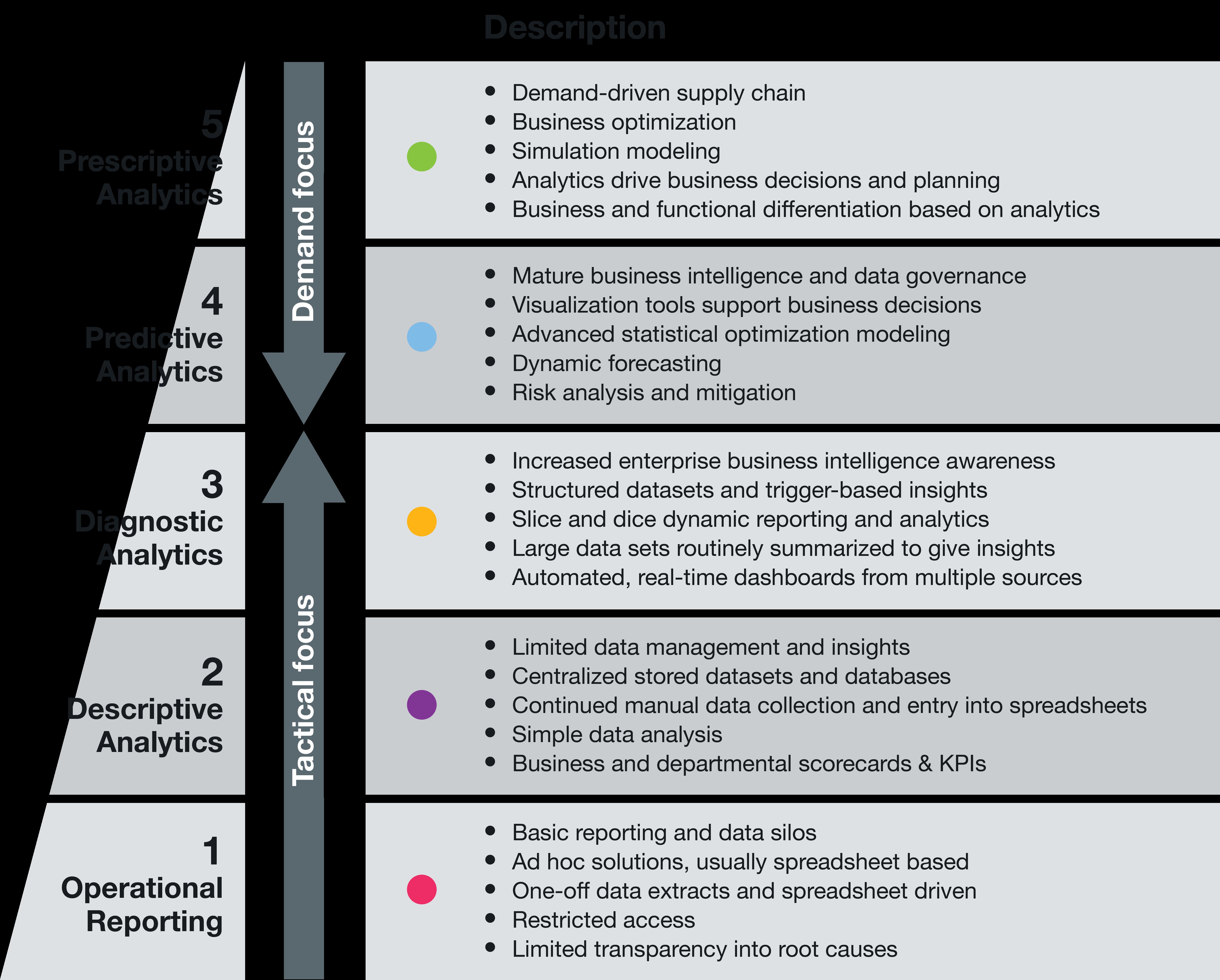 Data Analytics Attributes 2017.png