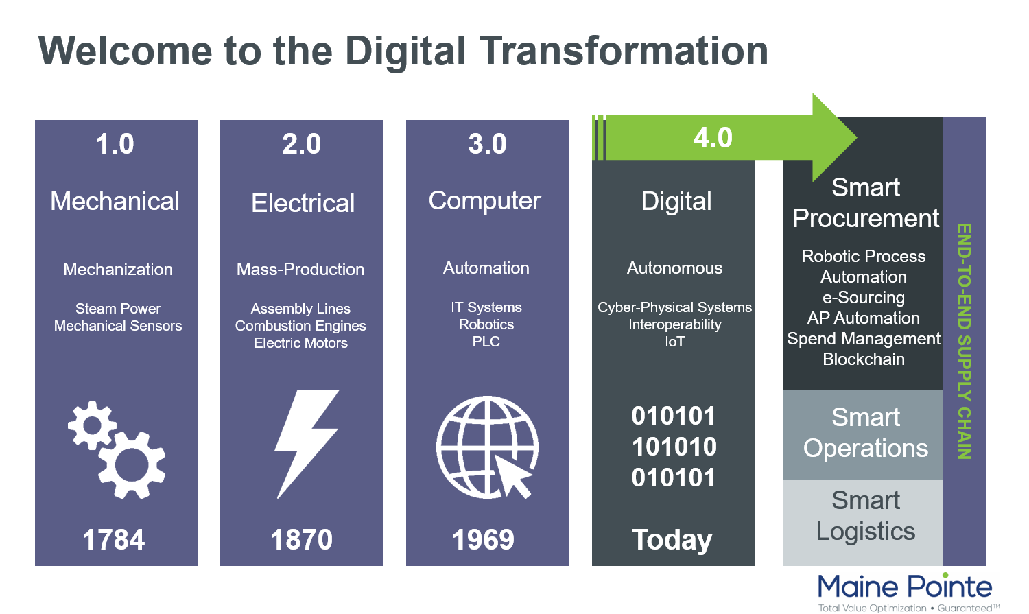 Digital Transformation Visual