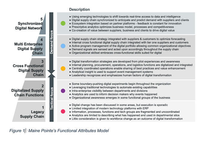 Functional Attributes Model