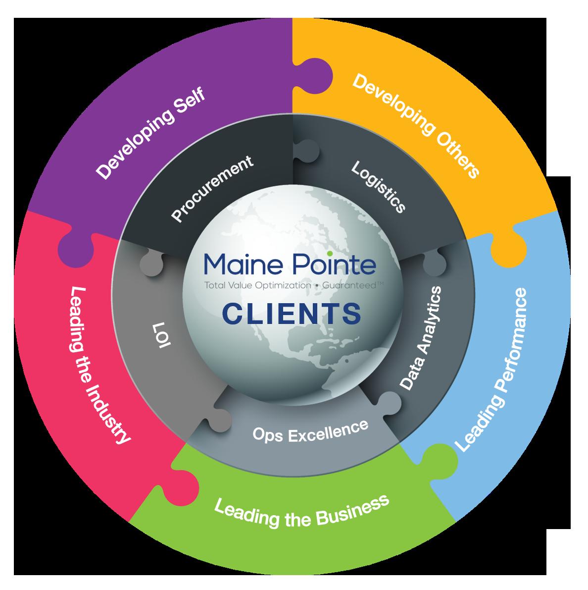 Maine Pointe Academy - circle visual