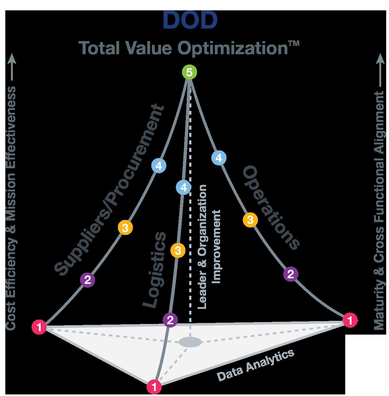 Maturity Curve Pyramid (DOD).png