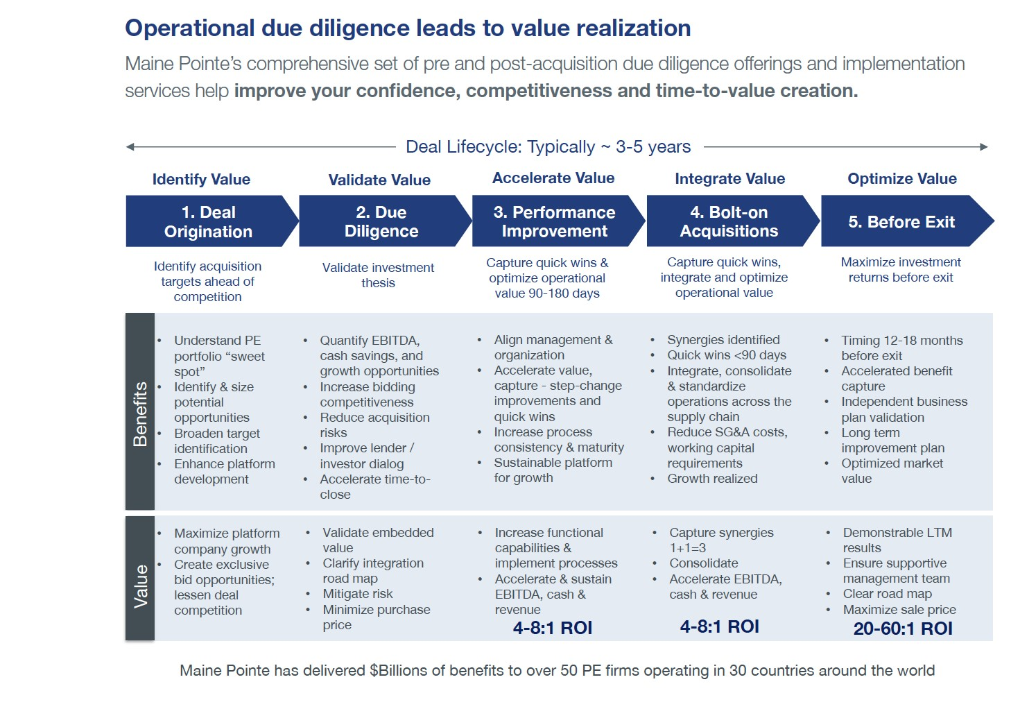 Operational DD leads to value realization