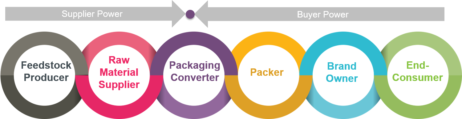 Packing Value Chain Visual New