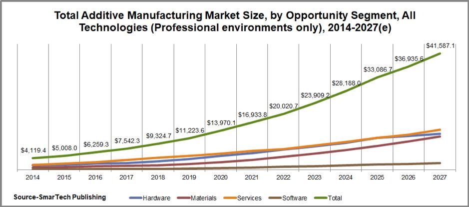 Additive manufacturing graph