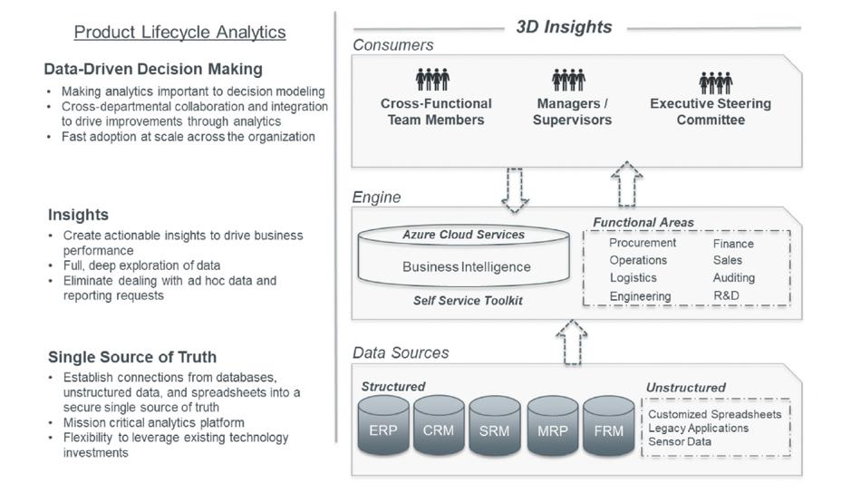 NPI PLM Blog 4 Analytics Image