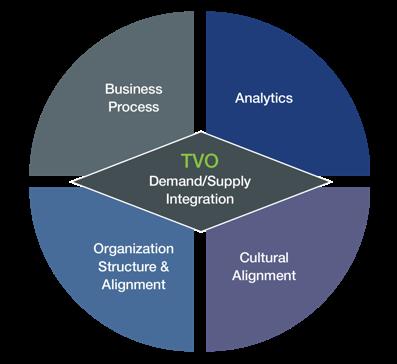 S&OP Blog 3 Demand Supply Integration image png