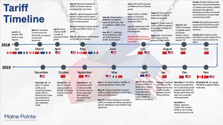 Tariff Timeline Sept 2019 Image