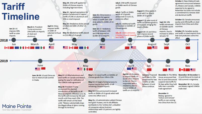 Tariff Timeline June 2019 thumbnail