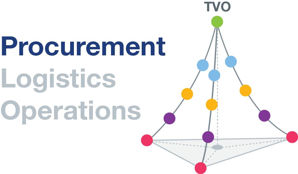 TVO Strategic Procurement Model