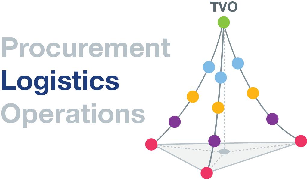 TVO Logistics Pyramid