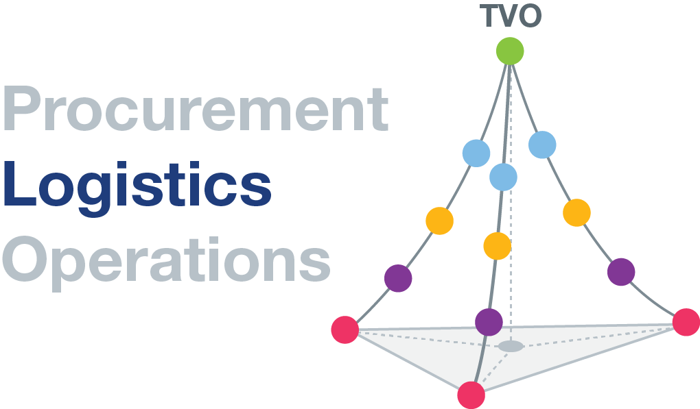 TVO Logistics Pyramid